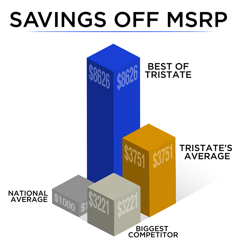 Average Savings Over MSRP