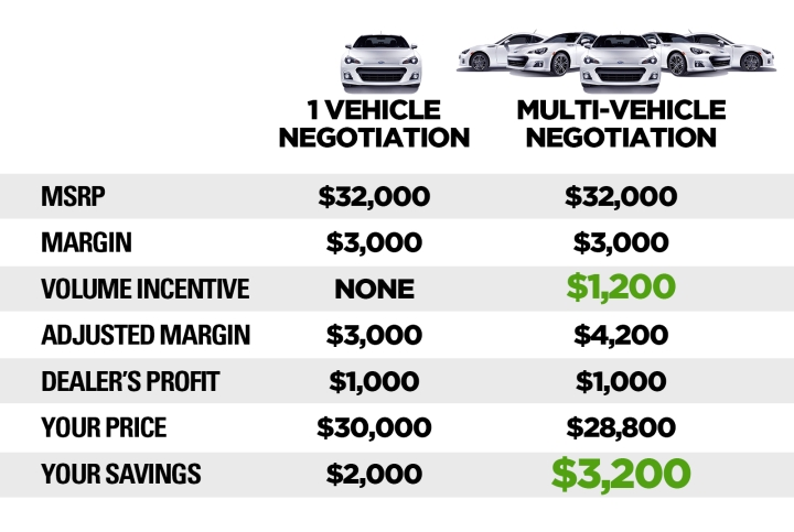volume incentive advantage discount, average savings volume car, multi car discount