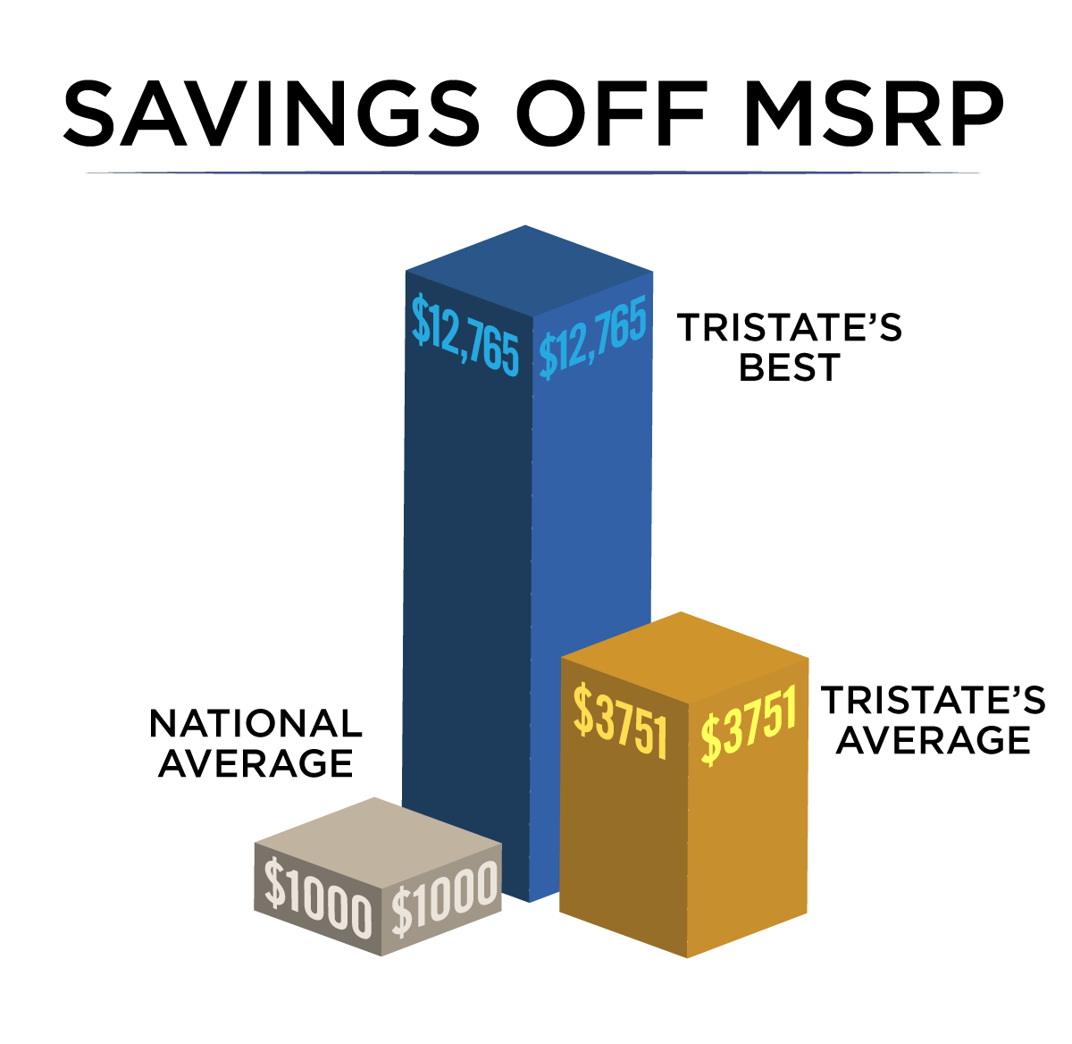 savings off MSRP 3